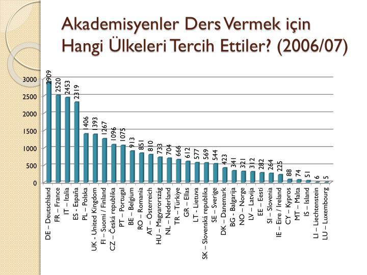 Akademisyenler Ders Vermek için Hangi Ülkeleri Tercih Ettiler? (2006/07)
