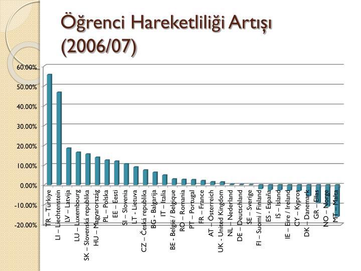 Öğrenci Hareketliliği Artışı (2006/07)