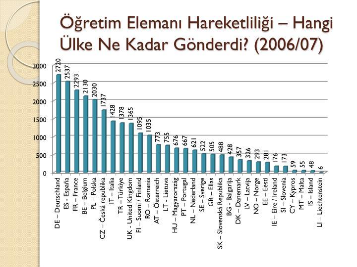 Öğretim Elemanı Hareketliliği – Hangi Ülke Ne Kadar Gönderdi? (2006/07)