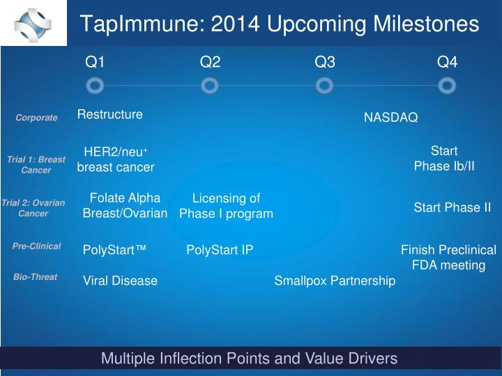 TapImmune: 2014 Upcoming Milestones