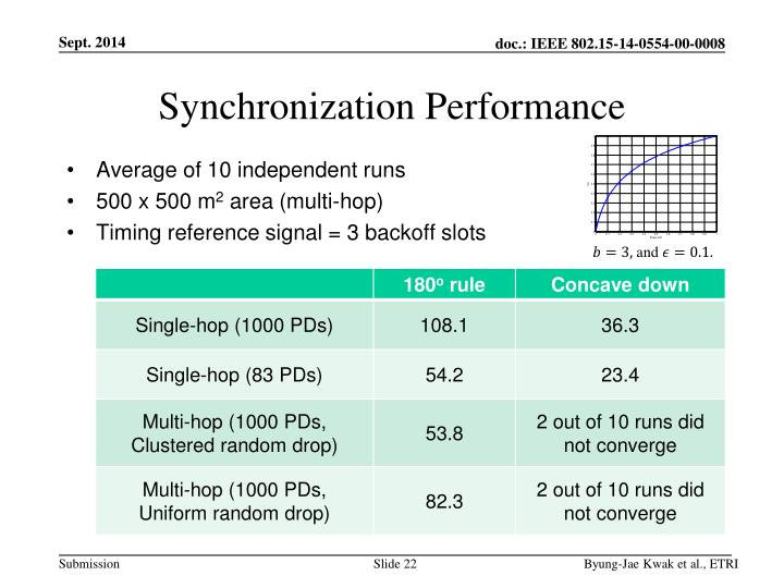 Synchronization Performance