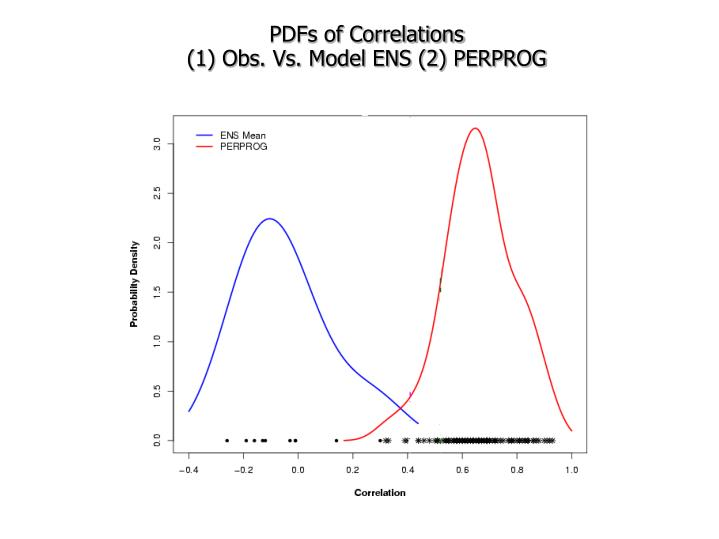 PDFs of Correlations