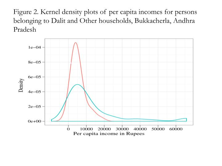 Figure 2. Kernel density plots of per capita incomes for persons belonging to Dalit and Other households, Bukkacherla, Andhra Pradesh