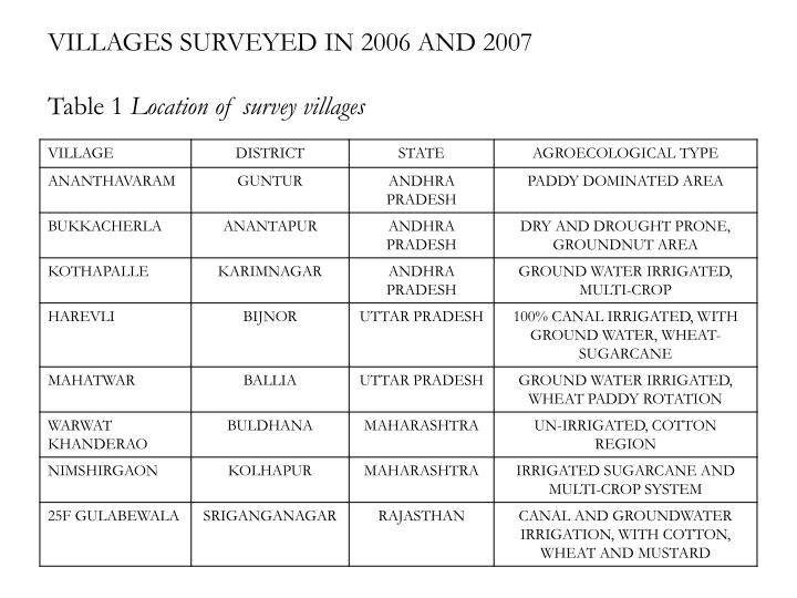 VILLAGES SURVEYED IN 2006 AND 2007