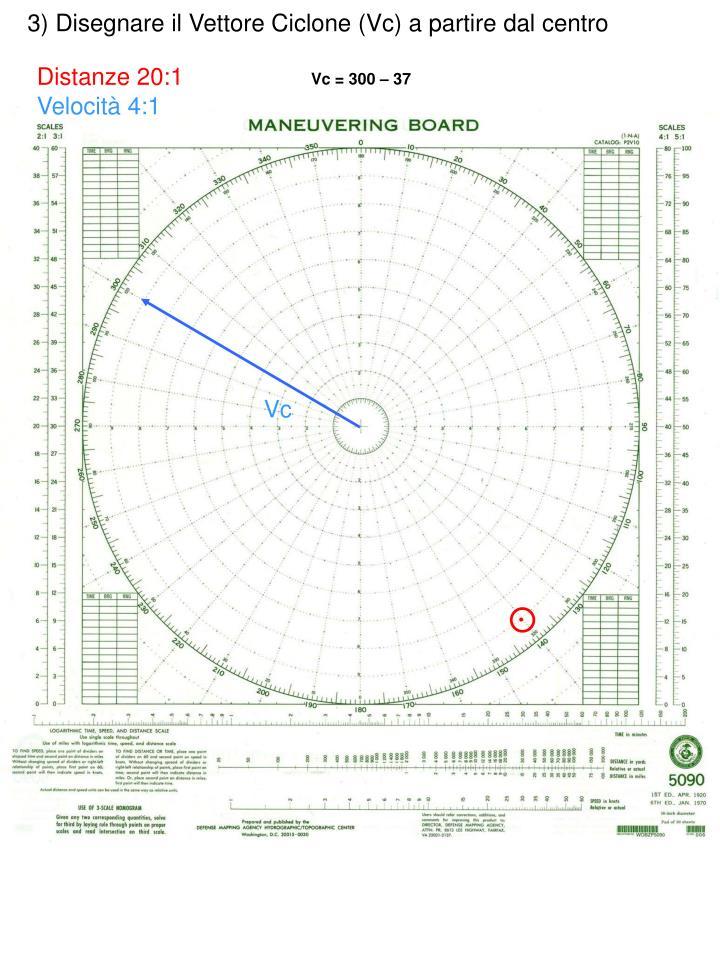 3) Disegnare il Vettore Ciclone (Vc) a partire dal centro