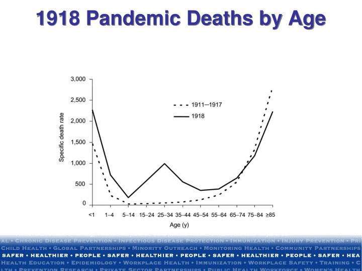1918 Pandemic Deaths by Age