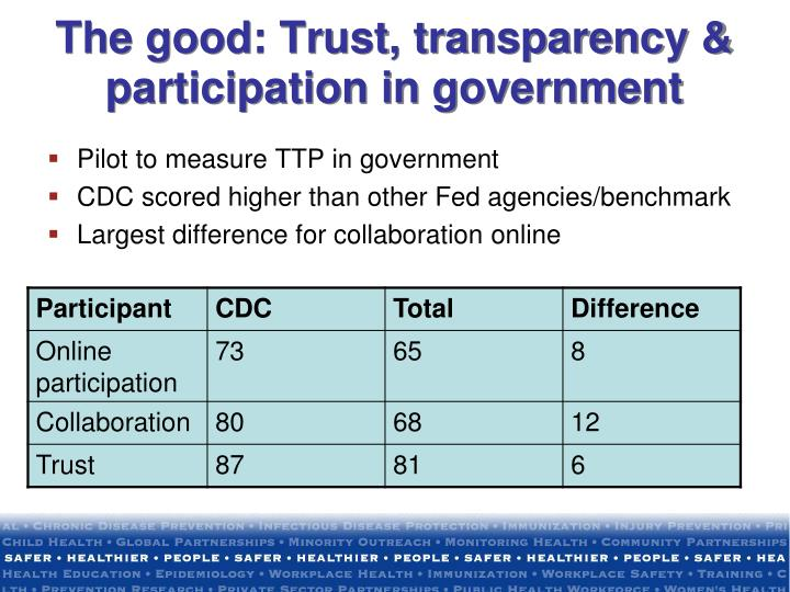 The good: Trust, transparency & participation in government