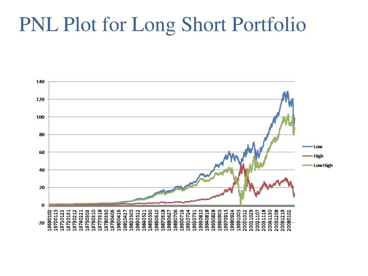 PNL Plot for Long Short Portfolio