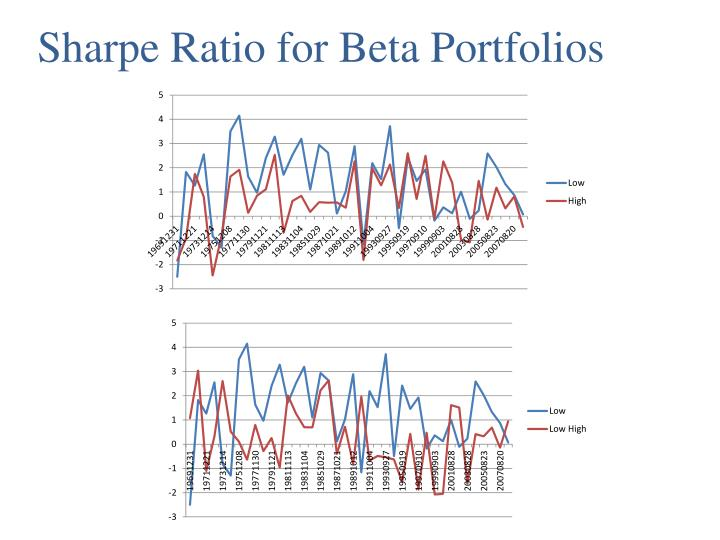 Sharpe Ratio for Beta Portfolios