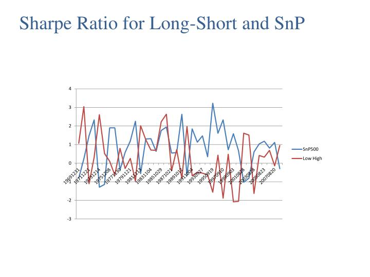 Sharpe Ratio for Long-Short and