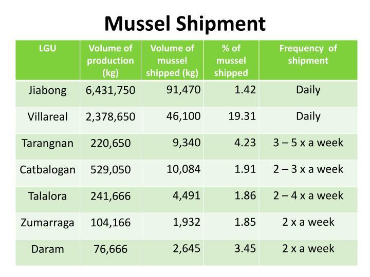 Mussel Shipment