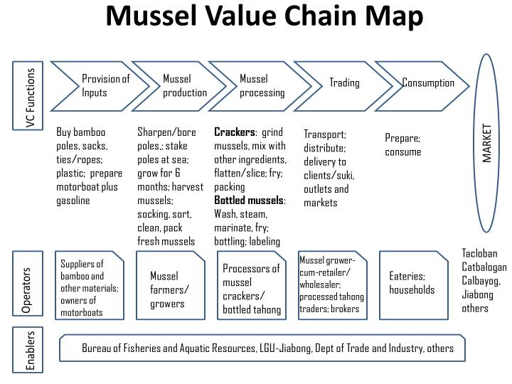 Mussel Value Chain Map