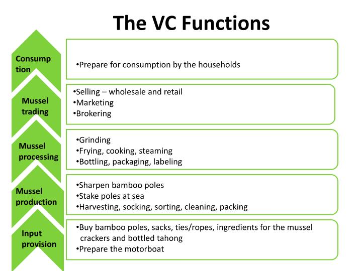 The VC Functions