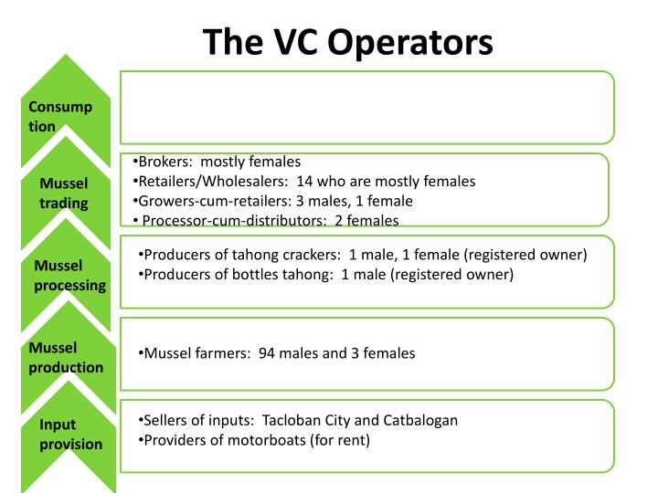 The VC Operators