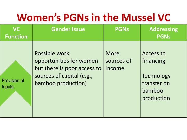 Women's PGNs in the Mussel VC