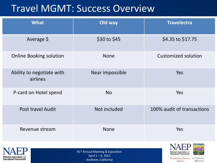 Travel MGMT: Success Overview