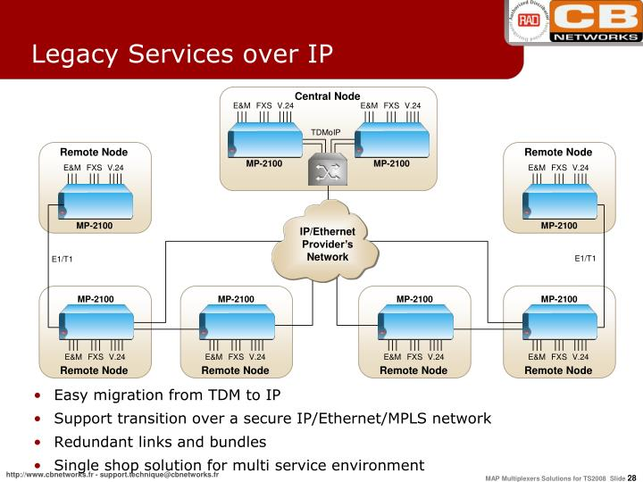 Legacy Services over IP