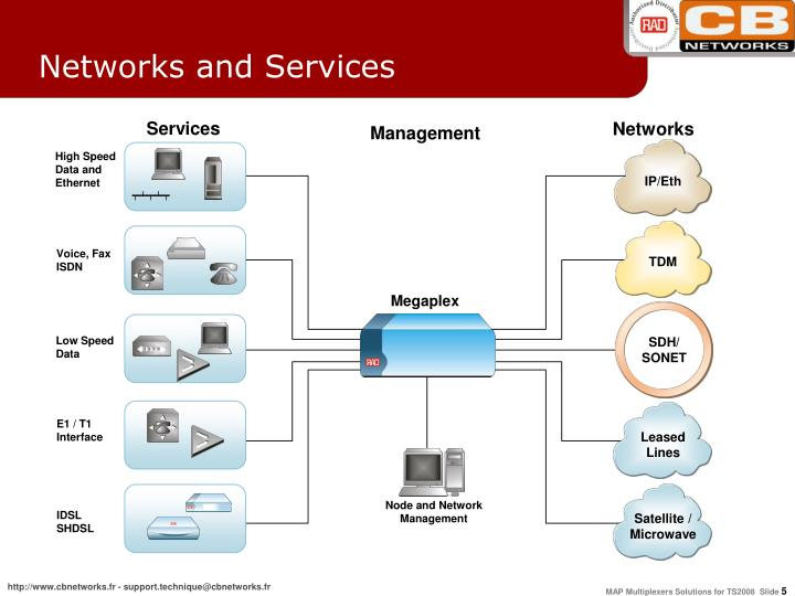Networks and Services