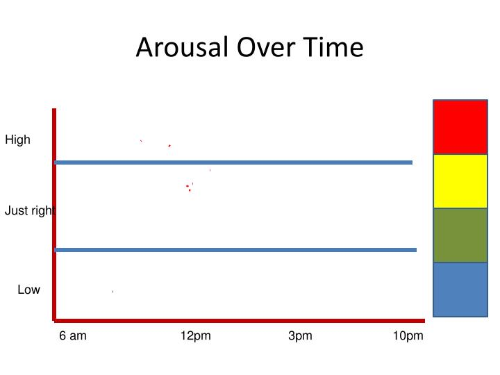 Arousal Over Time