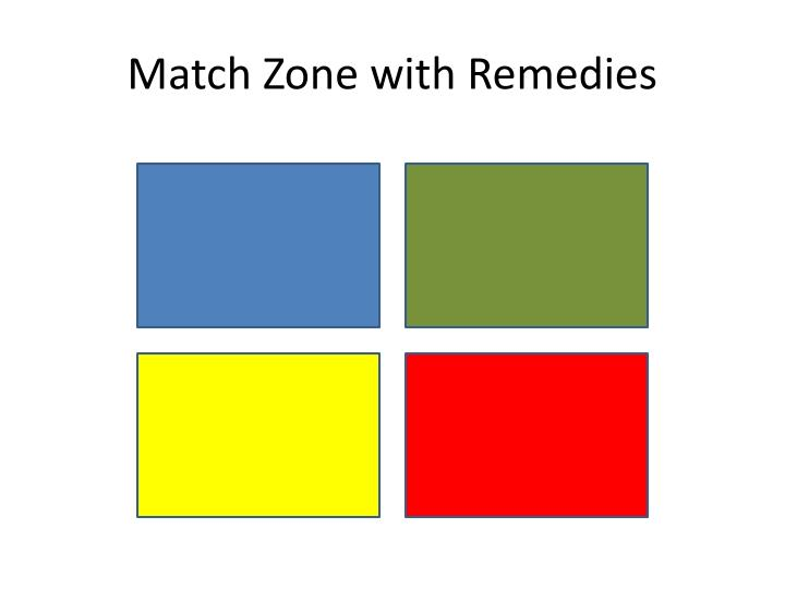 Match Zone with Remedies