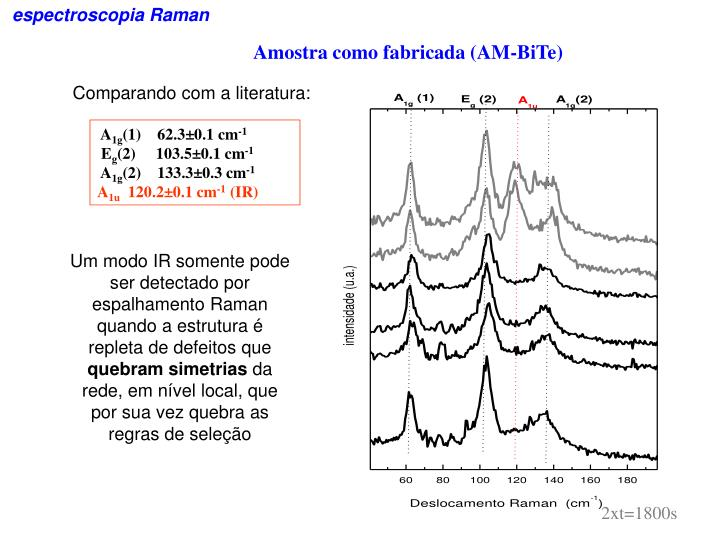 espectroscopia Raman