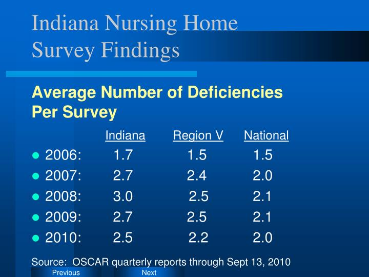Indiana Nursing Home