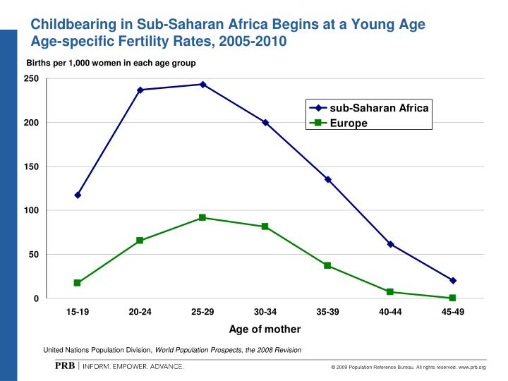 Childbearing in Sub-Saharan Africa Begins at a Young Age