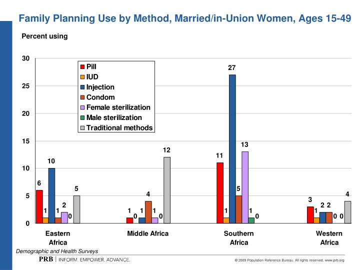 Family Planning Use by Method, Married/in-Union Women, Ages 15-49