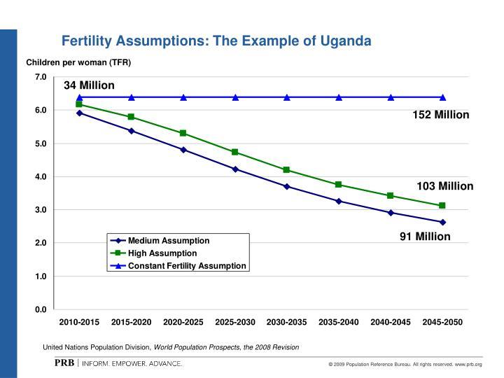 Fertility Assumptions: The Example of Uganda