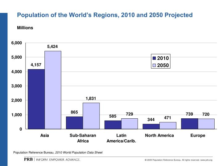 Population of the World's Regions, 2010 and 2050 Projected