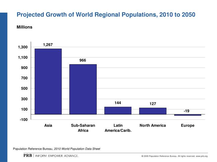 Projected Growth of World Regional Populations, 2010 to 2050