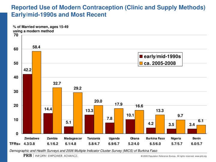 Reported Use of Modern Contraception (Clinic and Supply Methods) Early/mid-1990s and Most Recent