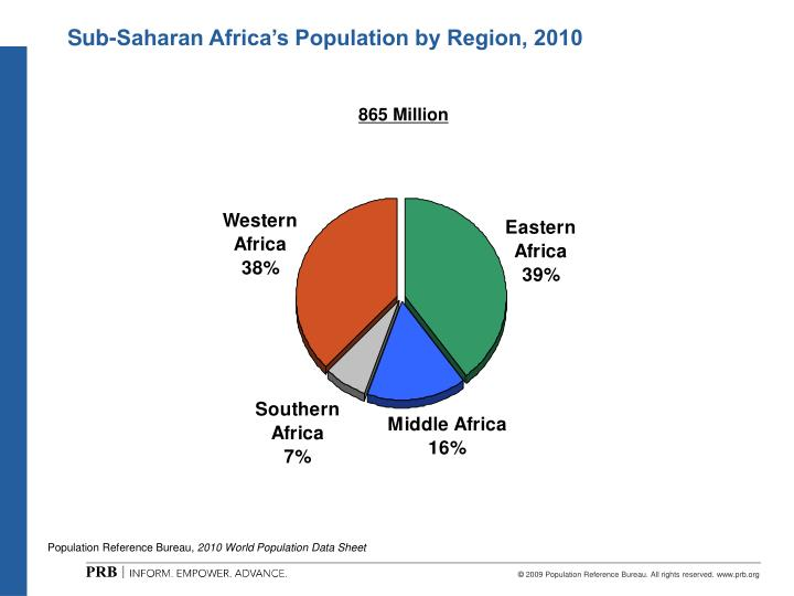 Sub-Saharan Africa's Population by Region, 2010