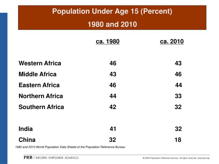 Population Under Age 15 (Percent)