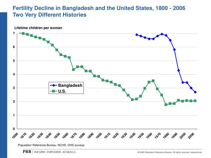 Fertility Decline in Bangladesh and the United States, 1800 - 2006