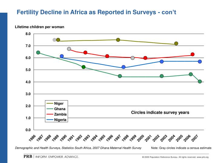 Fertility Decline in Africa as Reported in Surveys - con't