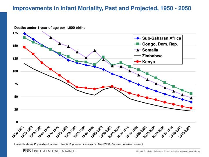 Improvements in Infant Mortality, Past and Projected, 1950 - 2050