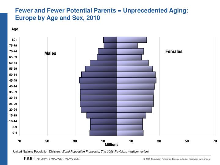 Fewer and Fewer Potential Parents = Unprecedented Aging: