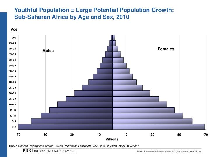 Youthful Population = Large Potential Population Growth: