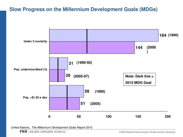 Slow Progress on the Millennium Development Goals (MDGs)