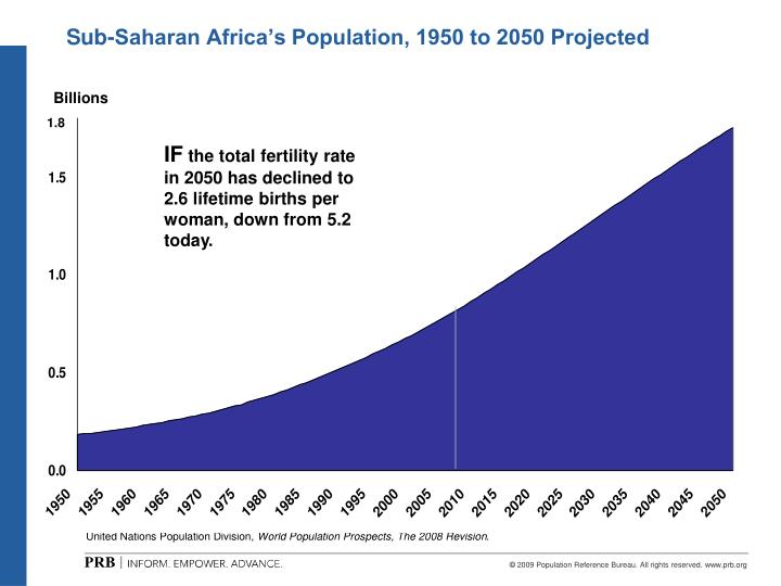 Sub-Saharan Africa's Population, 1950 to 2050 Projected