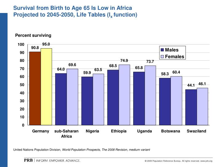 Survival from Birth to Age 65 Is Low in Africa