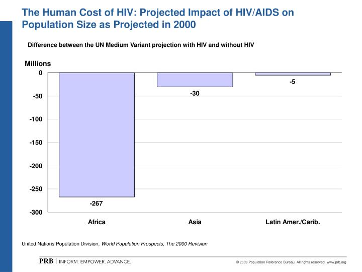 The Human Cost of HIV: Projected Impact of HIV/AIDS on Population Size as Projected in 2000