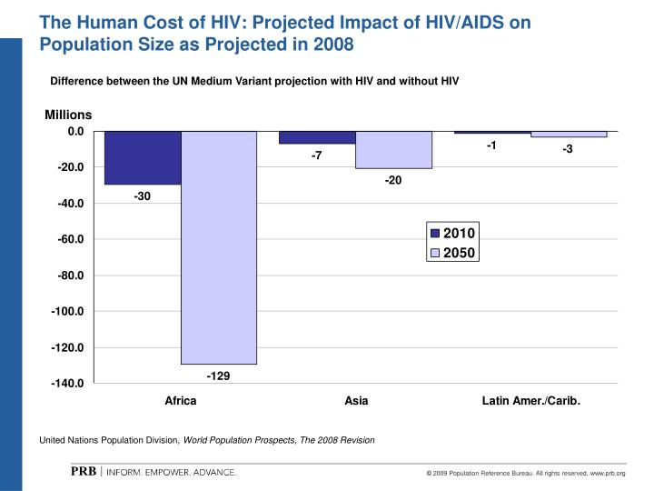 The Human Cost of HIV: Projected Impact of HIV/AIDS on Population Size as Projected in 2008