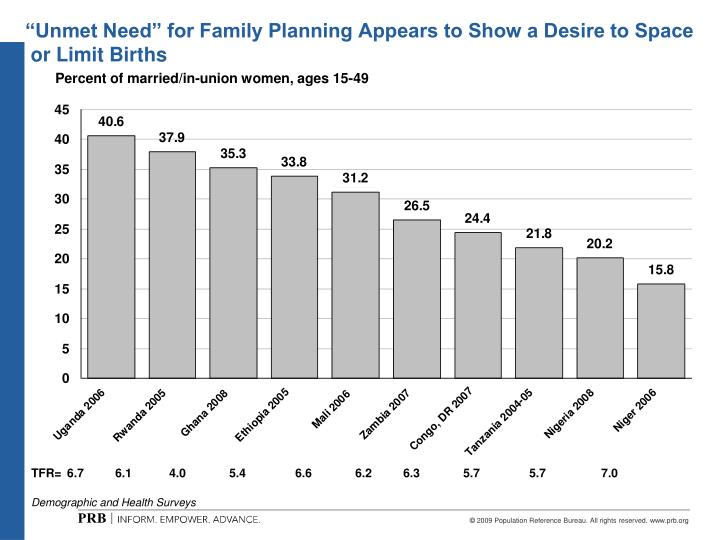 """Unmet Need"" for Family Planning Appears to Show a Desire to Space"