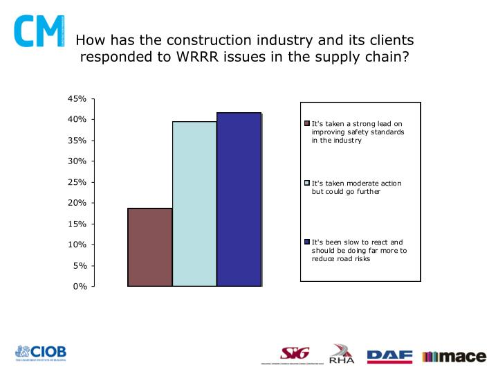How has the construction industry and its clients responded to WRRR issues in the supply chain?