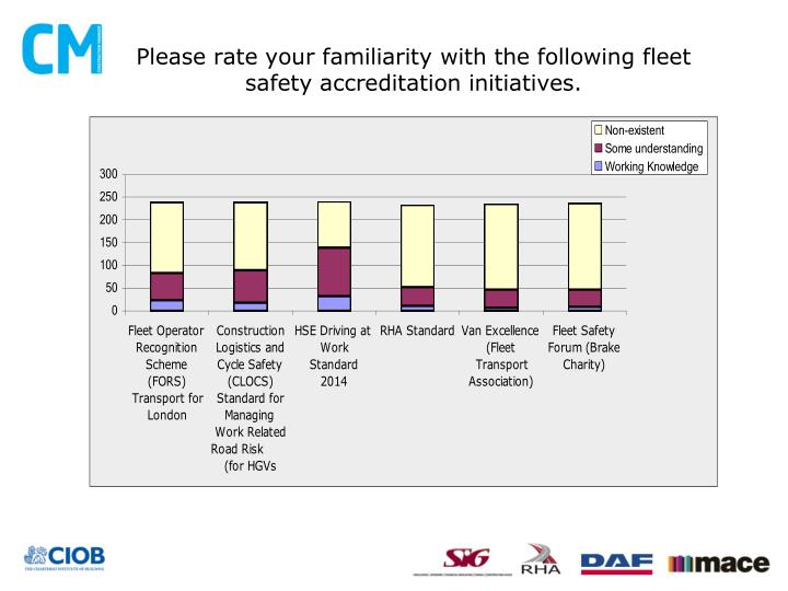 Please rate your familiarity with the following fleet safety accreditation initiatives.