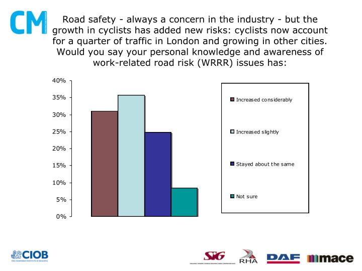 Road safety - always a concern in the industry - but the growth in cyclists has added new risks: cyclists now account for a quarter of traffic in London and growing in other cities. Would you say your personal knowledge and awareness of work-related road risk (WRRR) issues has: