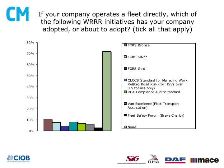 If your company operates a fleet directly, which of the following WRRR initiatives has your company adopted, or about to adopt? (tick all that apply)