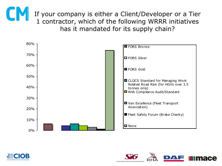 If your company is either a Client/Developer or a Tier 1 contractor, which of the following WRRR initiatives has it mandated for its supply chain?